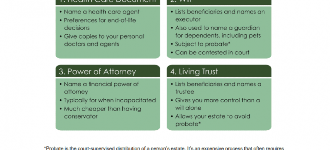 Estate Planning: Grim (but Important) Topic for All Adults
